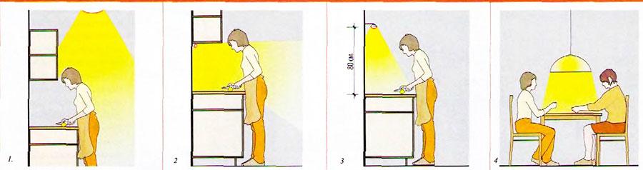памятка: планирование освещения для кухни