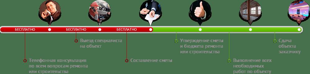эскизная схема планирования работ
