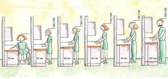 Высота монтажа кухонной мебели