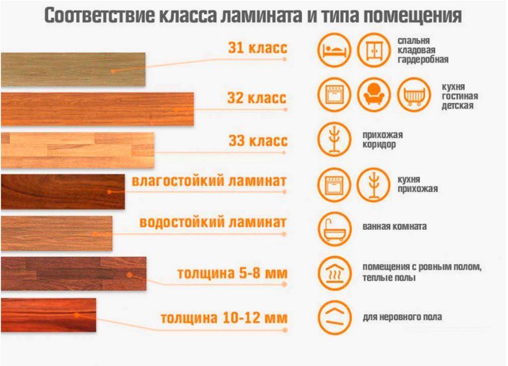 классификация ламинированного покрытия. в зависимости от типа помещения