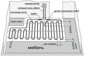 схема монтажа нагревательного кабеля. для системы <теплые полы>