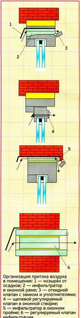 вентиляция в квартире или доме - устройство притока воздуха