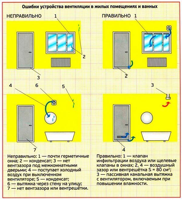 ventiljacija-№2