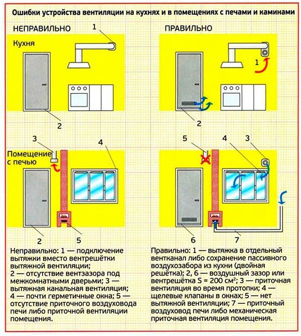 ventiljacija-№3