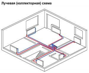 виды системы отопления - лучевая схема