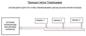 виды системы отопления - петля Тихельмана