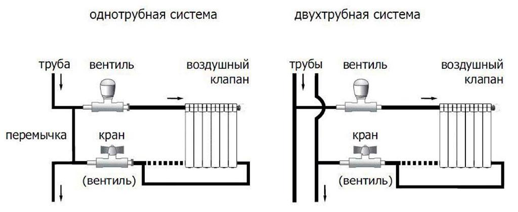 виды системы отопления - однотрубная и двухтрубная системы