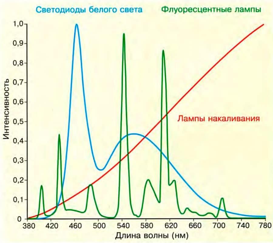 сравнение мощности спектра излучения светодиодов, люминесцентных ламп, и ламп накаливания.