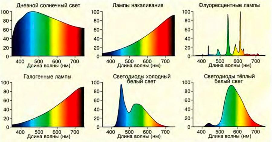спектр излучения дневного солнечного света и различных искусственных источников света.
