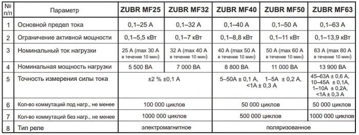 характеристики многофункциональное реле напряжения Зубр MF